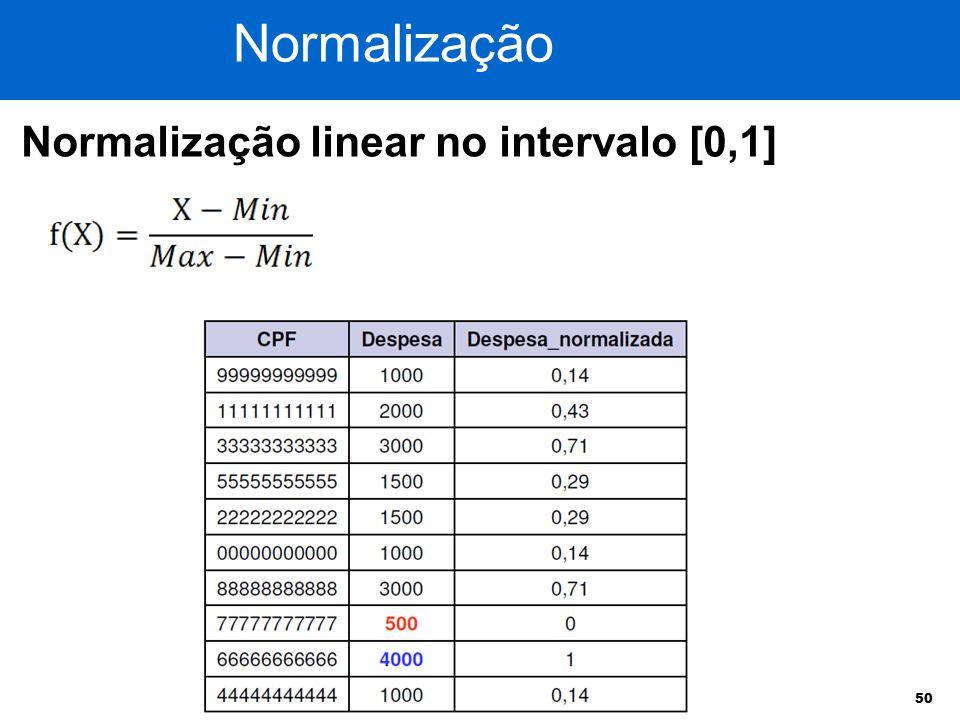 Normalização Normalização linear no intervalo [0,1]